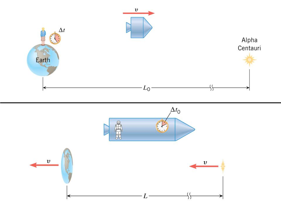 Length Contraction Equation <1 Web Link: Length ContractionLength Contraction *Only in the direction of motion: Distances/lengths appear shorter when moving relative to the observer.