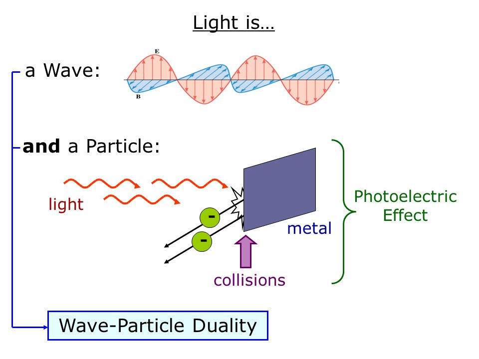Electrons are… Particles: - - - and Waves: Interference Web Links: Electron Interference Double Slit Experiment