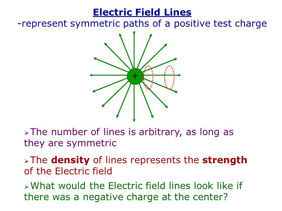 Electric Field at a distance r from a point charge q r E = ? q