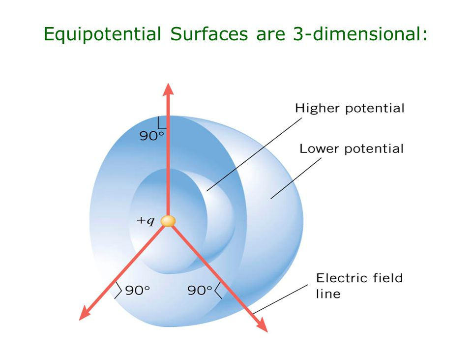 Web Link: Equipotential surfacesEquipotential surfaces Equipotential Surface E-Field