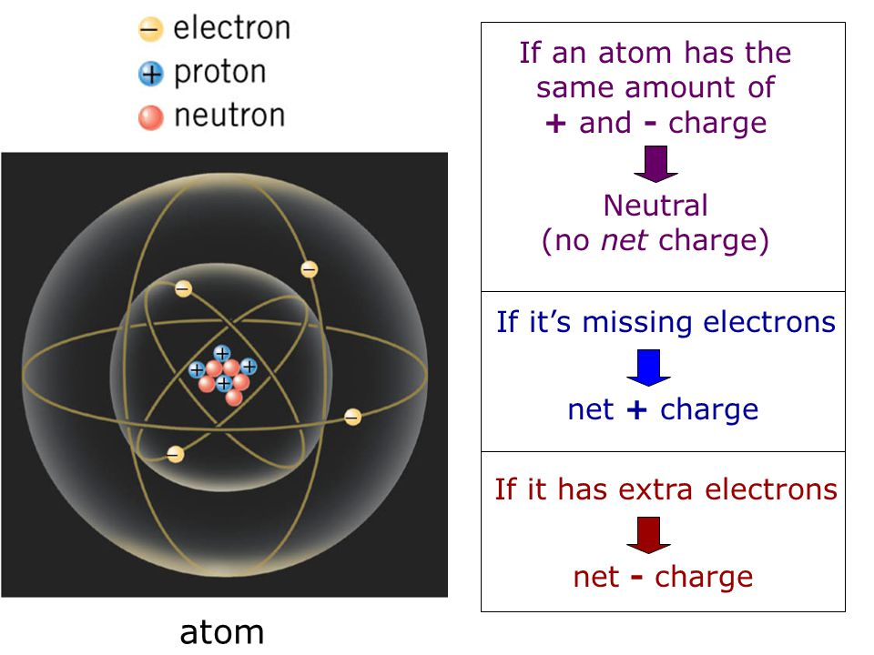 Now let's review the gravitational force… Any two masses are attracted by equal and opposite gravitational forces: m1m1 m2m2 r F-F Newton's Universal Law of Gravitation where…… G=Universal Gravitation Constant = 6.67x10 -11 Nm 2 /kg 2  This is an Inverse-Square force  Gravity is a very weak force