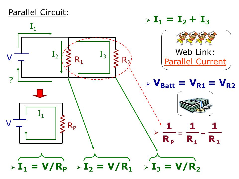 Basic Circuit: R V I = V/R I I R1R1 Series Circuit: V R2R2  Current (I) has the same value everywhere in the circuit current is like a parade  V R1 + V R2 = V Battery voltage is like money RSRS V I  I = V/R S  R S = R 1 + R 2