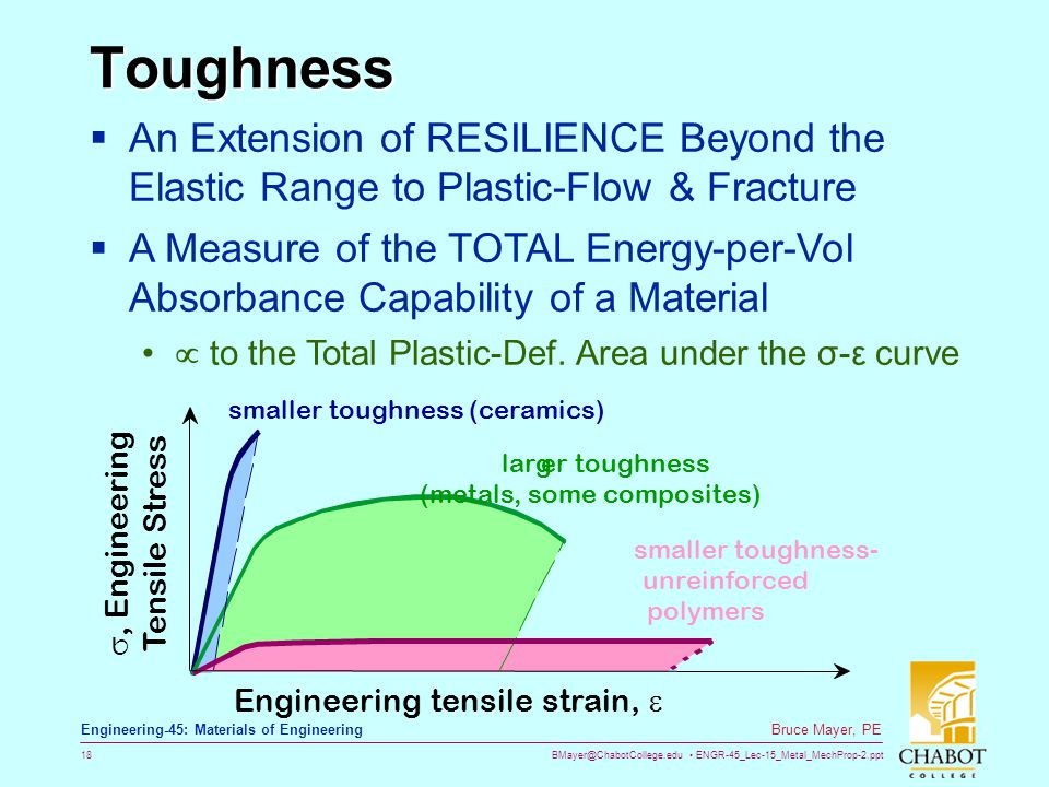 BMayer@ChabotCollege.edu ENGR-45_Lec-15_Metal_MechProp-2.ppt 18 Bruce Mayer, PE Engineering-45: Materials of Engineering Toughness smaller toughness- unreinforced polymers Engineering tensile strain,  , Engineering Tensile Stress smaller toughness (ceramics) larger toughness (metals, some composites)  An Extension of RESILIENCE Beyond the Elastic Range to Plastic-Flow & Fracture  A Measure of the TOTAL Energy-per-Vol Absorbance Capability of a Material  to the Total Plastic-Def.