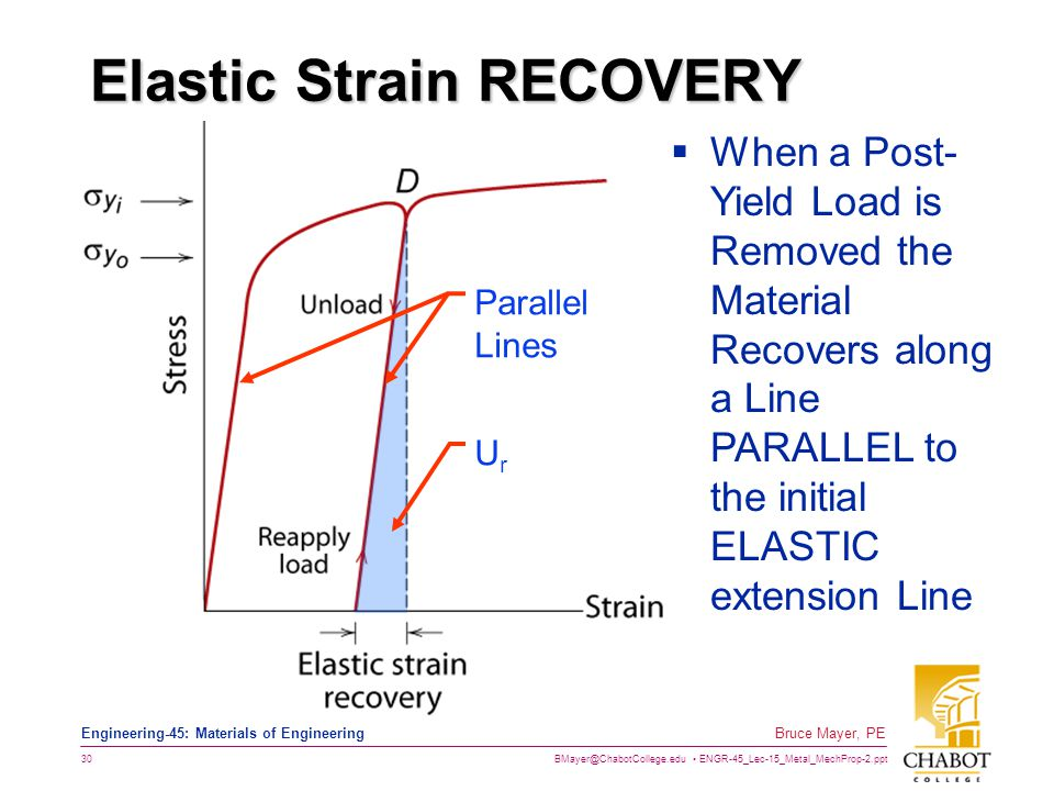BMayer@ChabotCollege.edu ENGR-45_Lec-15_Metal_MechProp-2.ppt 30 Bruce Mayer, PE Engineering-45: Materials of Engineering Elastic Strain RECOVERY UrUr Parallel Lines  When a Post- Yield Load is Removed the Material Recovers along a Line PARALLEL to the initial ELASTIC extension Line