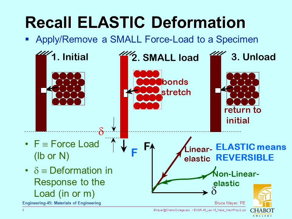 BMayer@ChabotCollege.edu ENGR-45_Lec-15_Metal_MechProp-2.ppt 27 Bruce Mayer, PE Engineering-45: Materials of Engineering Hardness  Short Definition = Resistance to Penetration  Metals HandBook Resistance of metal to plastic deformation, usually by indentation.