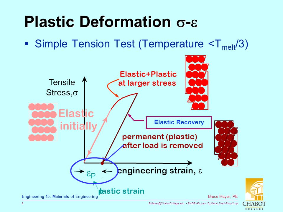 BMayer@ChabotCollege.edu ENGR-45_Lec-15_Metal_MechProp-2.ppt 8 Bruce Mayer, PE Engineering-45: Materials of Engineering Plastic Deformation  -   Simple Tension Test (Temperature <T melt /3) Tensile Stress,  engineering strain,  Elastic+Plastic at larger stress Elastic initially permanent (plastic) after load is removed PP plastic strain Elastic Recovery