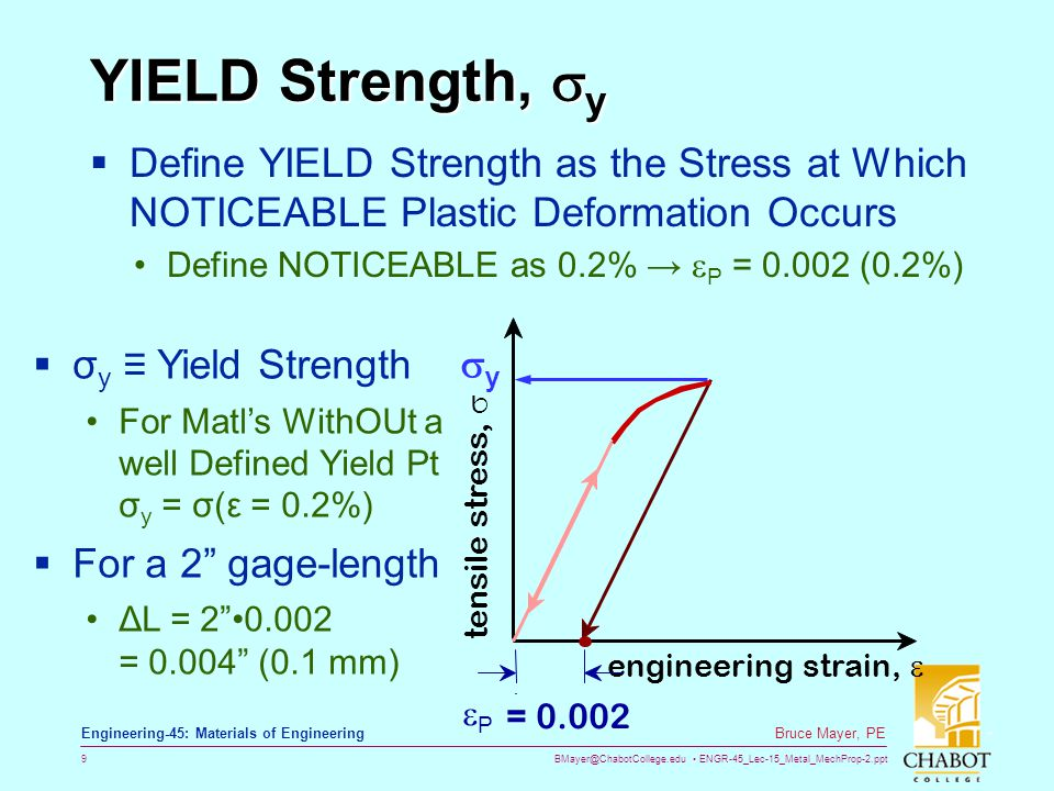 BMayer@ChabotCollege.edu ENGR-45_Lec-15_Metal_MechProp-2.ppt 9 Bruce Mayer, PE Engineering-45: Materials of Engineering YIELD Strength,  y  Define YIELD Strength as the Stress at Which NOTICEABLE Plastic Deformation Occurs Define NOTICEABLE as 0.2% →  P = 0.002 (0.2%) tensile stress,  engineering strain,  PP = 0.002 yy  σ y ≡ Yield Strength For Matl's WithOUt a well Defined Yield Pt σ y = σ(ε = 0.2%)  For a 2 gage-length ΔL = 2 0.002 = 0.004 (0.1 mm)