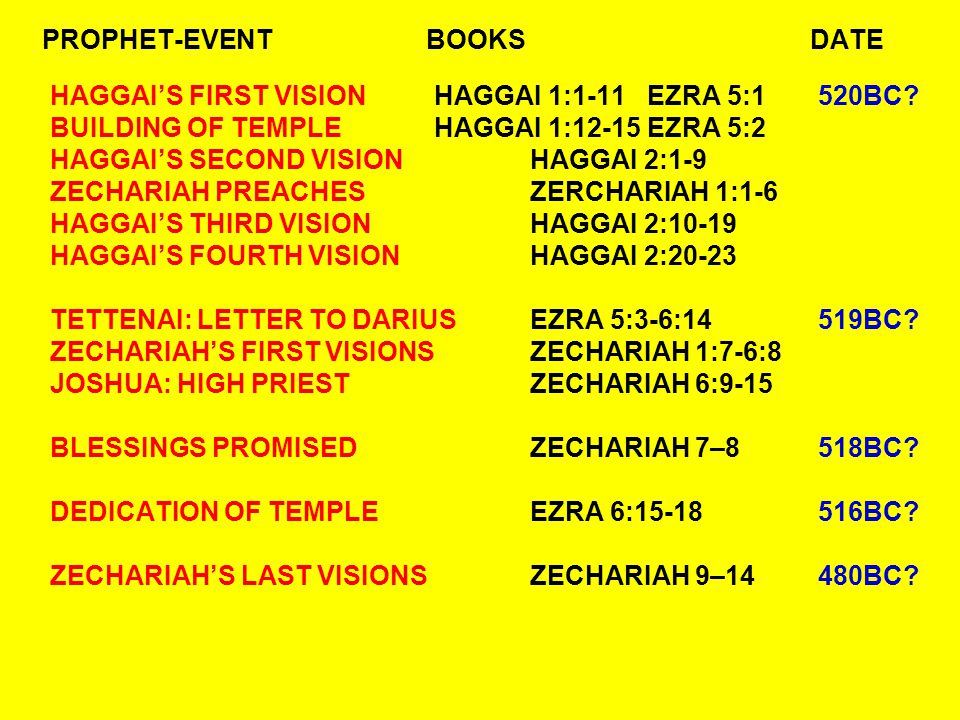 QUESTIONS: ZECHARIAH 1:10-12 WHAT HAPPENED IN 608BC.