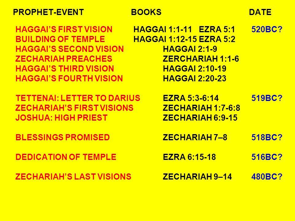 PROPHET-EVENTBOOKSDATE HAGGAI'S FIRST VISIONHAGGAI 1:1-11 EZRA 5:1520BC.