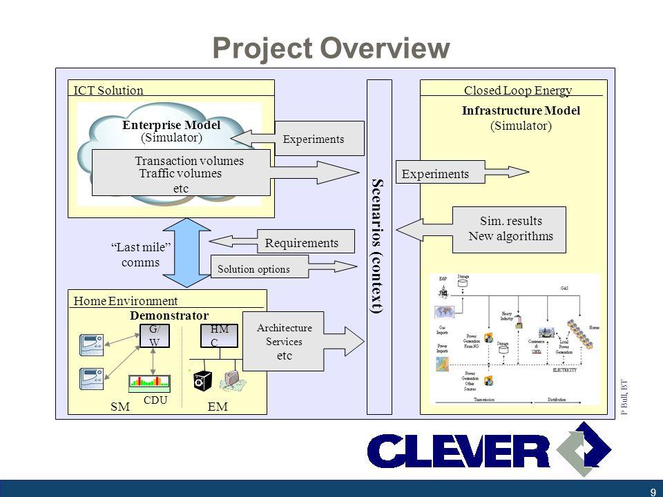 CLEVER Scenarios Nuclear Future –Electricity plentiful – at night.
