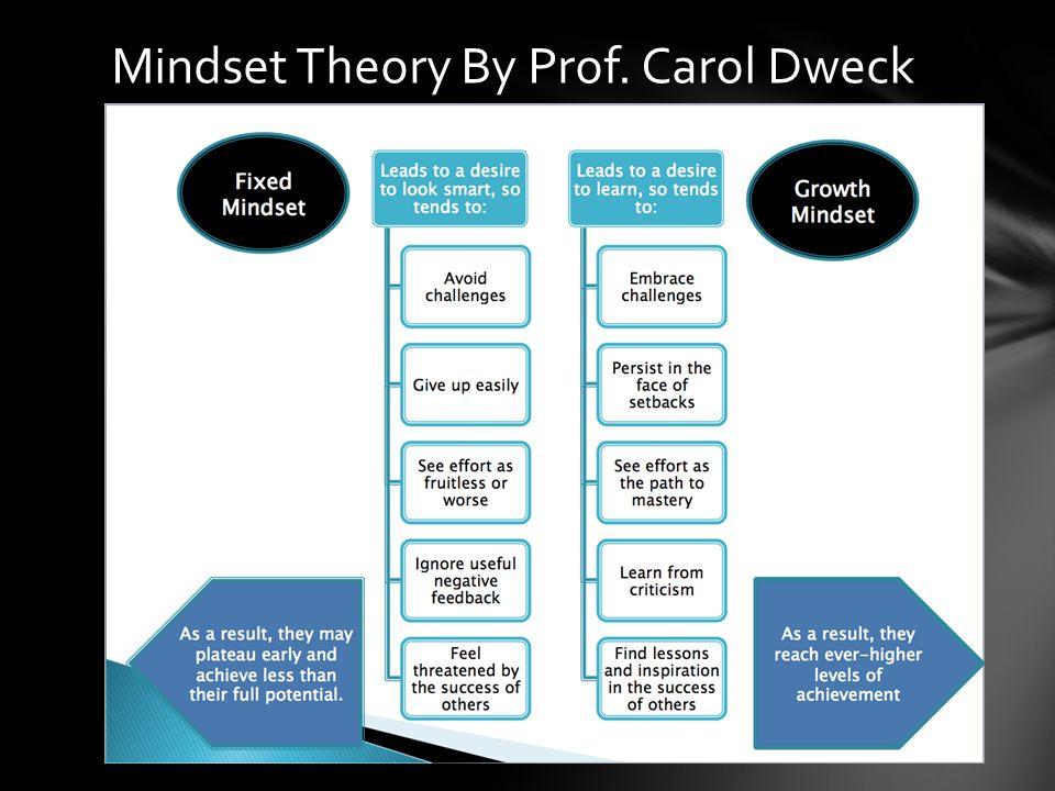 Mindset Theory By Prof. Carol Dweck