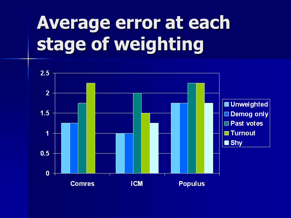 Average error at each stage of weighting