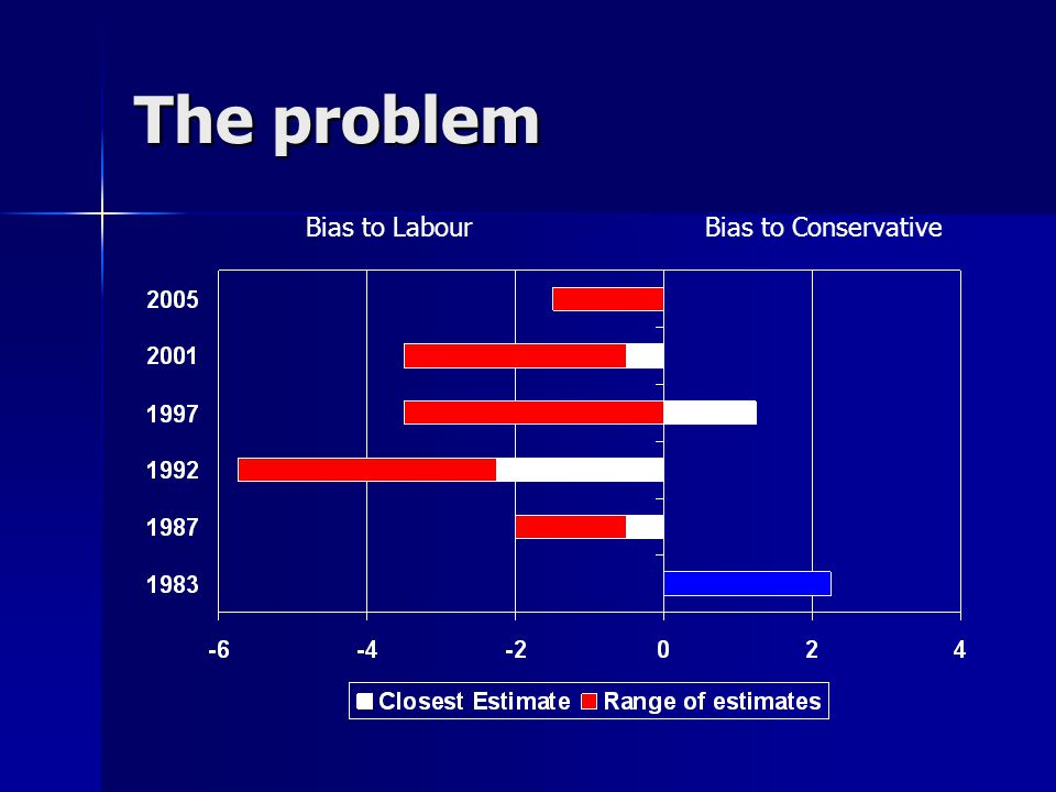 The problem Bias to LabourBias to Conservative