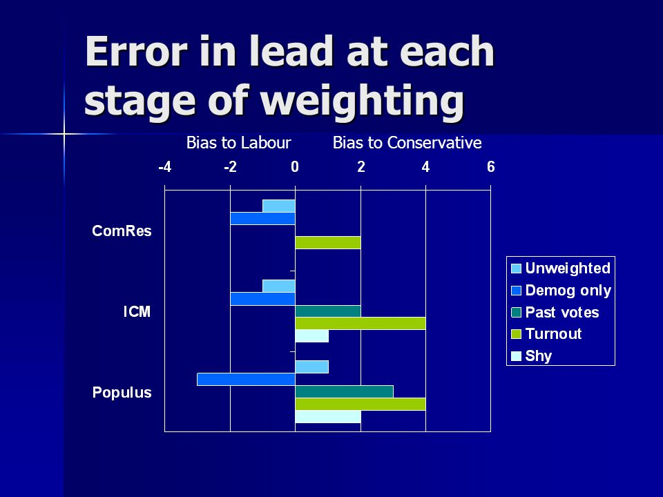 Error in lead at each stage of weighting Bias to LabourBias to Conservative