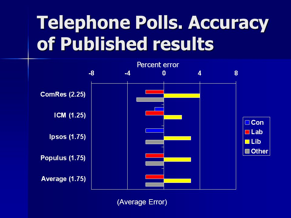 Telephone Polls. Accuracy of Published results (Average Error) Percent error