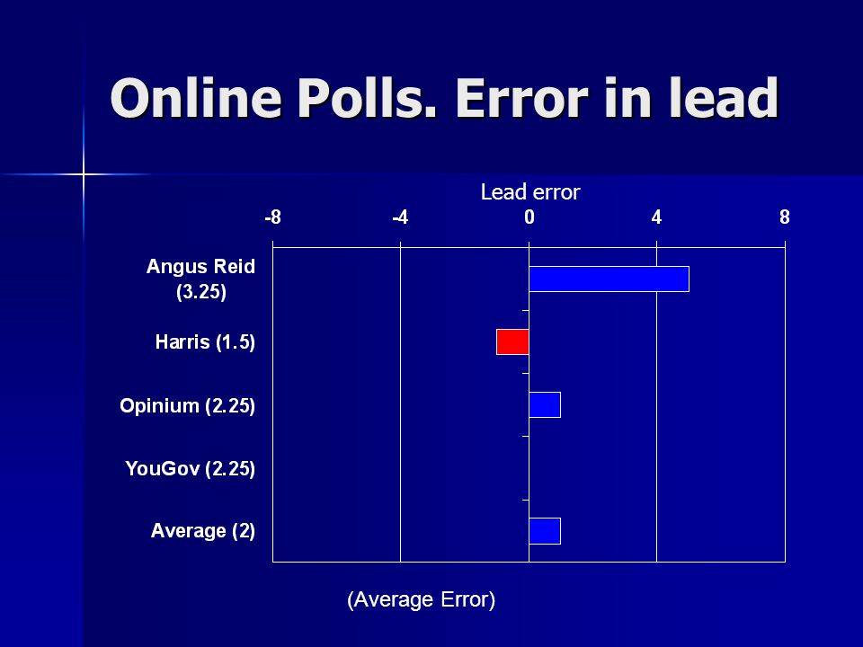 Online Polls. Error in lead (Average Error) Lead error