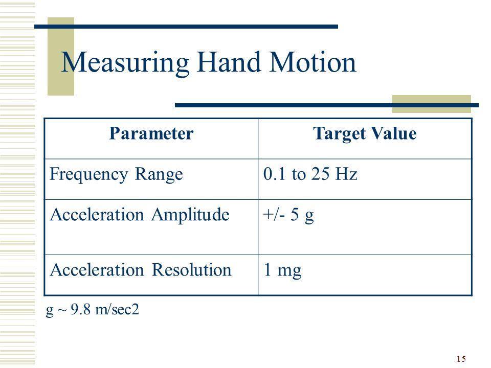 15 Measuring Hand Motion Target ValueParameter 0.1 to 25 HzFrequency Range +/- 5 gAcceleration Amplitude 1 mgAcceleration Resolution g ~ 9.8 m/sec2
