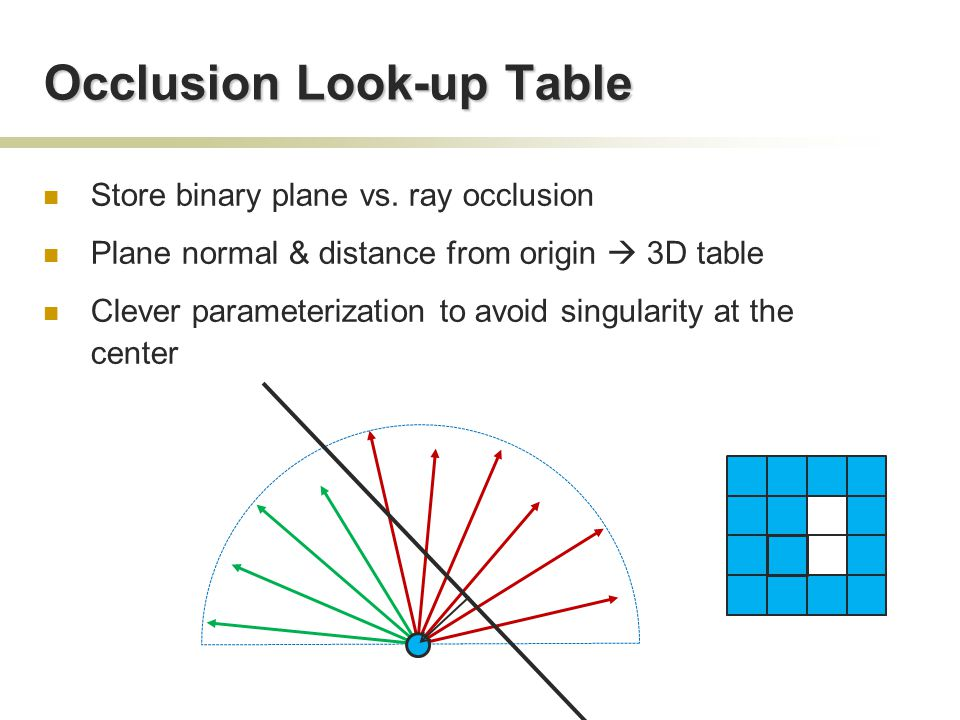 Occlusion Look-up Table Store binary plane vs.