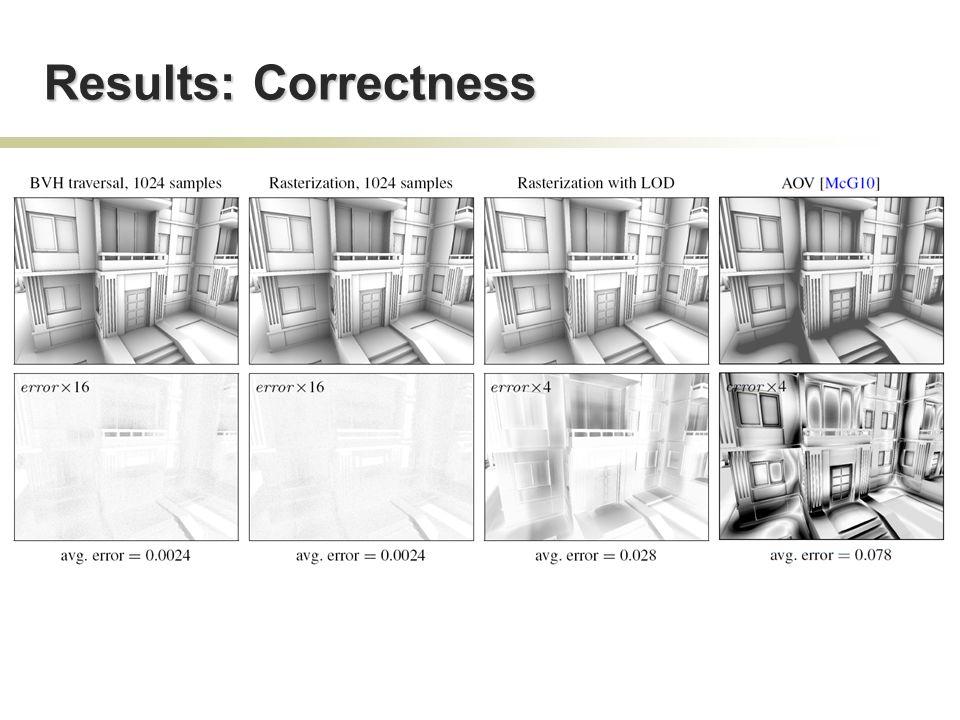 Results: Correctness