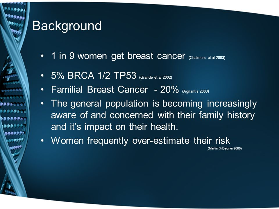 Background 1 in 9 women get breast cancer (Chalmers et al 2003) 5% BRCA 1/2 TP53 (Grande et al 2002) Familial Breast Cancer - 20% (Agnantis 2003) The general population is becoming increasingly aware of and concerned with their family history and it's impact on their health.