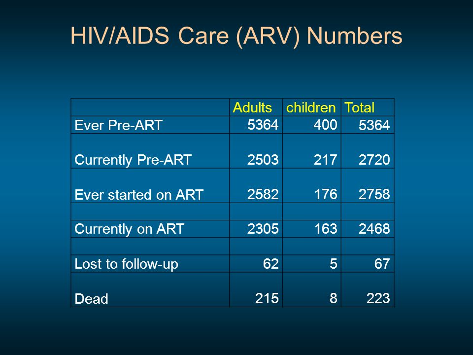 HIV/AIDS Care (ARV) Numbers AdultschildrenTotal Ever Pre-ART53644005364 Currently Pre-ART25032172720 Ever started on ART25821762758 Currently on ART23051632468 Lost to follow-up62567 Dead2158223