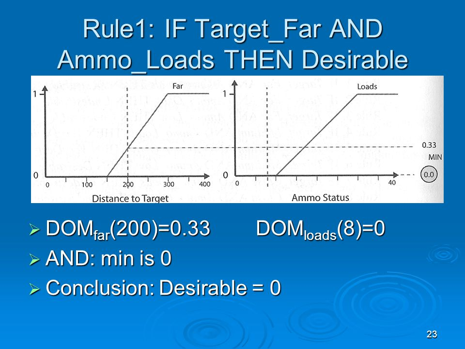 23 Rule1: IF Target_Far AND Ammo_Loads THEN Desirable  DOM far (200)=0.33 DOM loads (8)=0  AND: min is 0  Conclusion: Desirable = 0