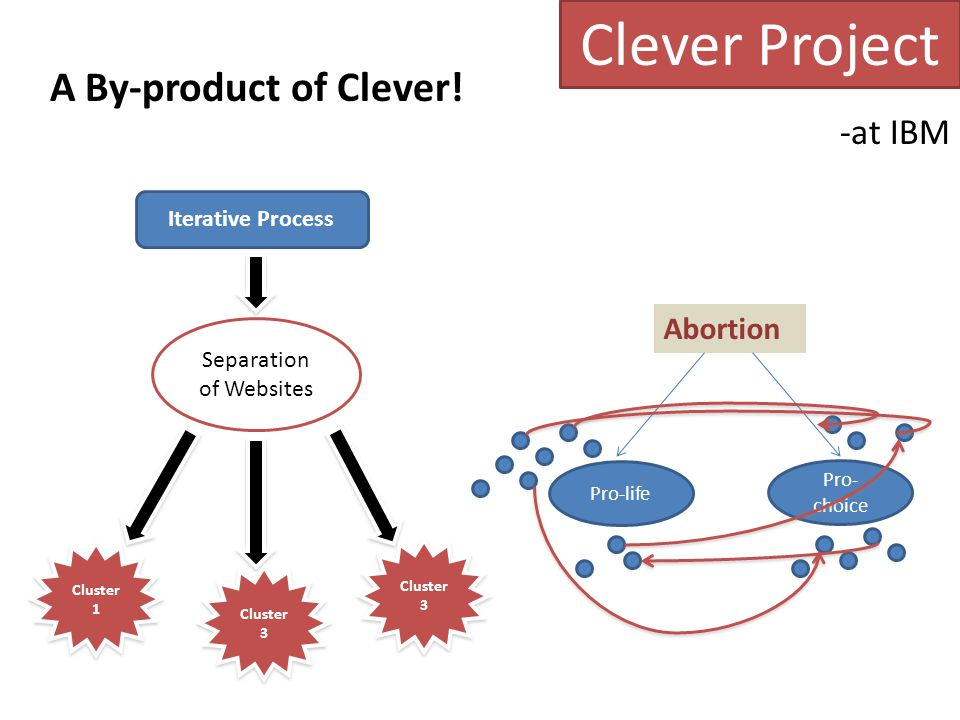 Clever Project -at IBM Abortion Iterative Process Separation of Websites Cluster 1 Cluster 3 Pro-life Pro- choice A By-product of Clever!