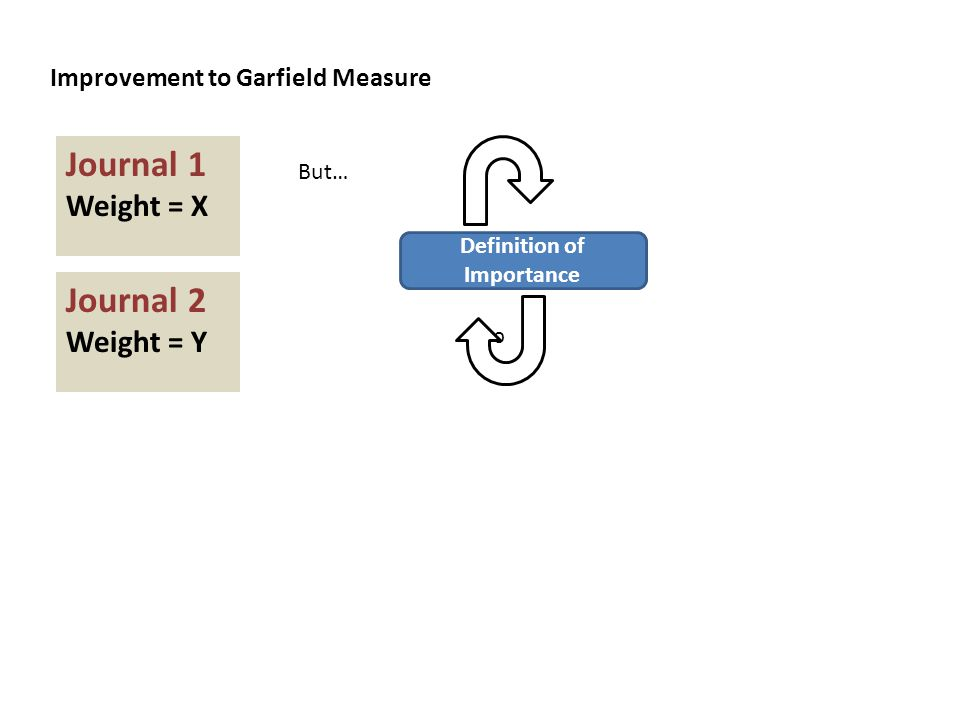Improvement to Garfield Measure Definition of Importance Journal 1 Weight = X Journal 2 Weight = Y But… c