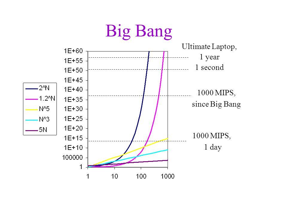Big Bang Ultimate Laptop, 1 year 1 second 1000 MIPS, since Big Bang 1000 MIPS, 1 day