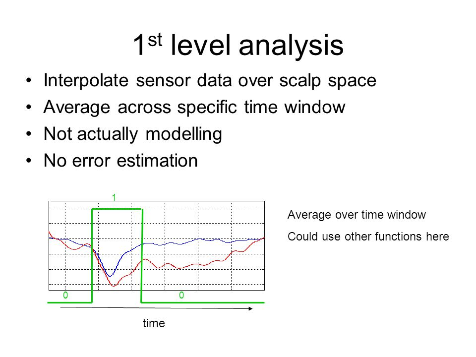 1 st level analysis Interpolate sensor data over scalp space Average across specific time window Not actually modelling No error estimation Average over time window Could use other functions here time 00 1