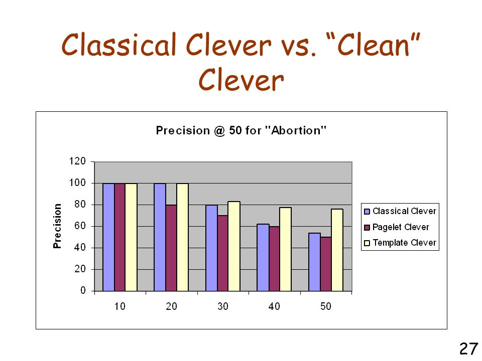 Classical Clever vs. Clean Clever 27