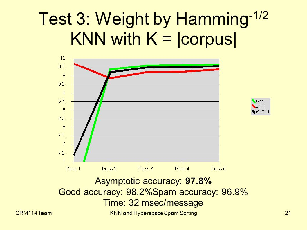 CRM114 TeamKNN and Hyperspace Spam Sorting21 Test 3: Weight by Hamming -1/2 KNN with K = |corpus| Asymptotic accuracy: 97.8% Good accuracy: 98.2%Spam accuracy: 96.9% Time: 32 msec/message
