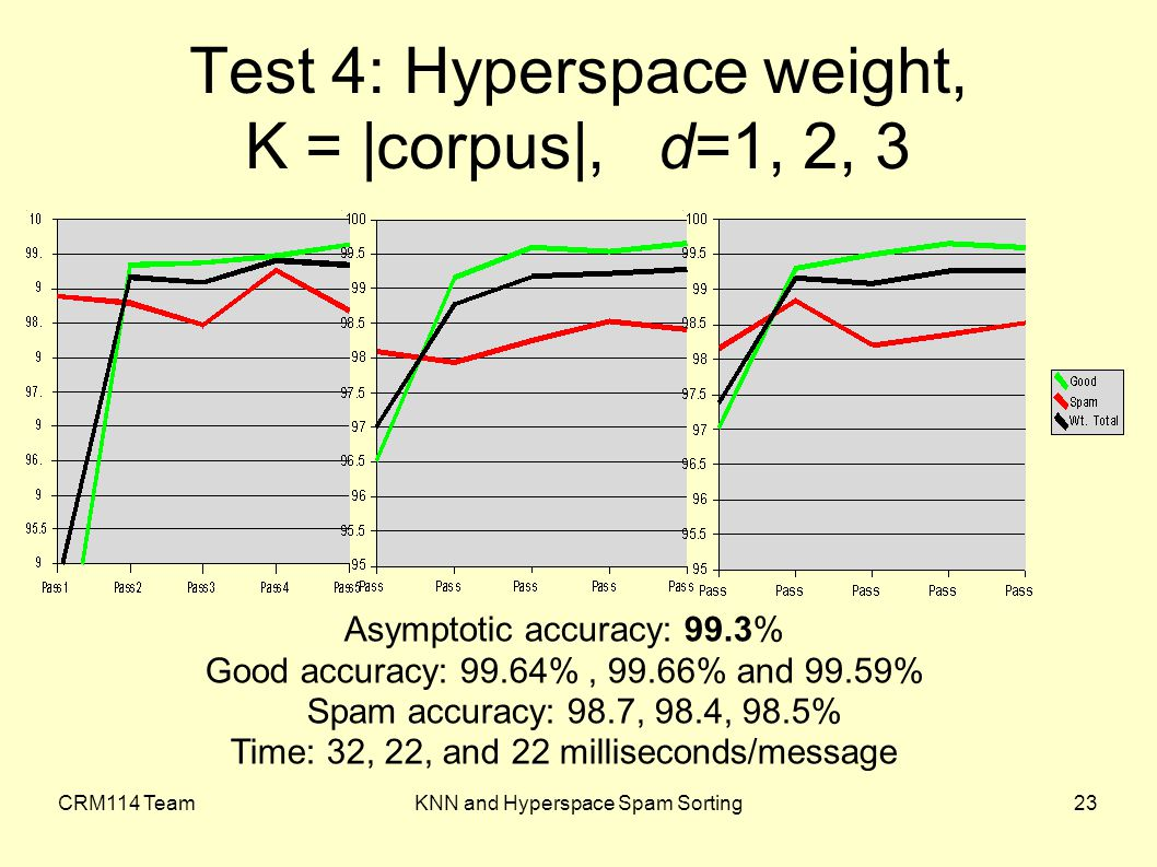 CRM114 TeamKNN and Hyperspace Spam Sorting23 Test 4: Hyperspace weight, K = |corpus|, d=1, 2, 3 Asymptotic accuracy: 99.3% Good accuracy: 99.64%, 99.66% and 99.59% Spam accuracy: 98.7, 98.4, 98.5% Time: 32, 22, and 22 milliseconds/message