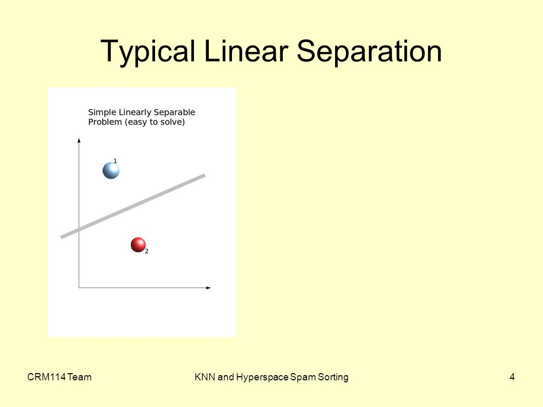 CRM114 TeamKNN and Hyperspace Spam Sorting4 Typical Linear Separation