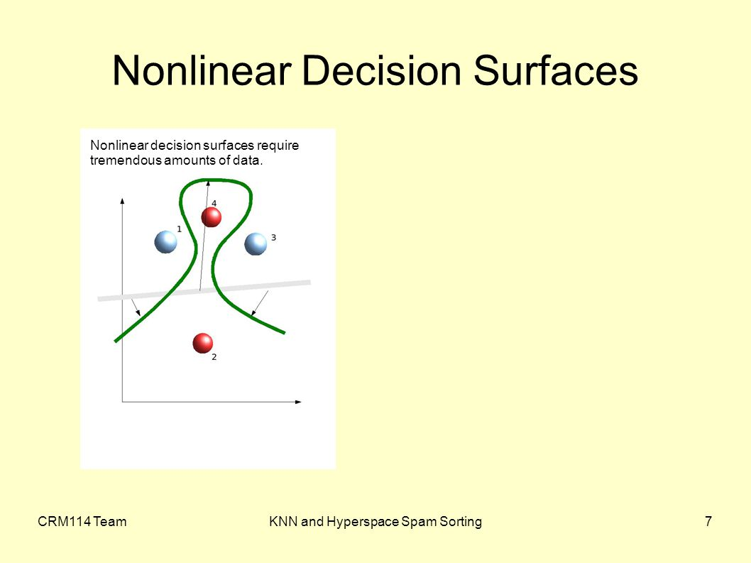 CRM114 TeamKNN and Hyperspace Spam Sorting8 Nonlinear Decision and KNN / Hyperspace Nonlinear decision surfaces require tremendous amounts of data.