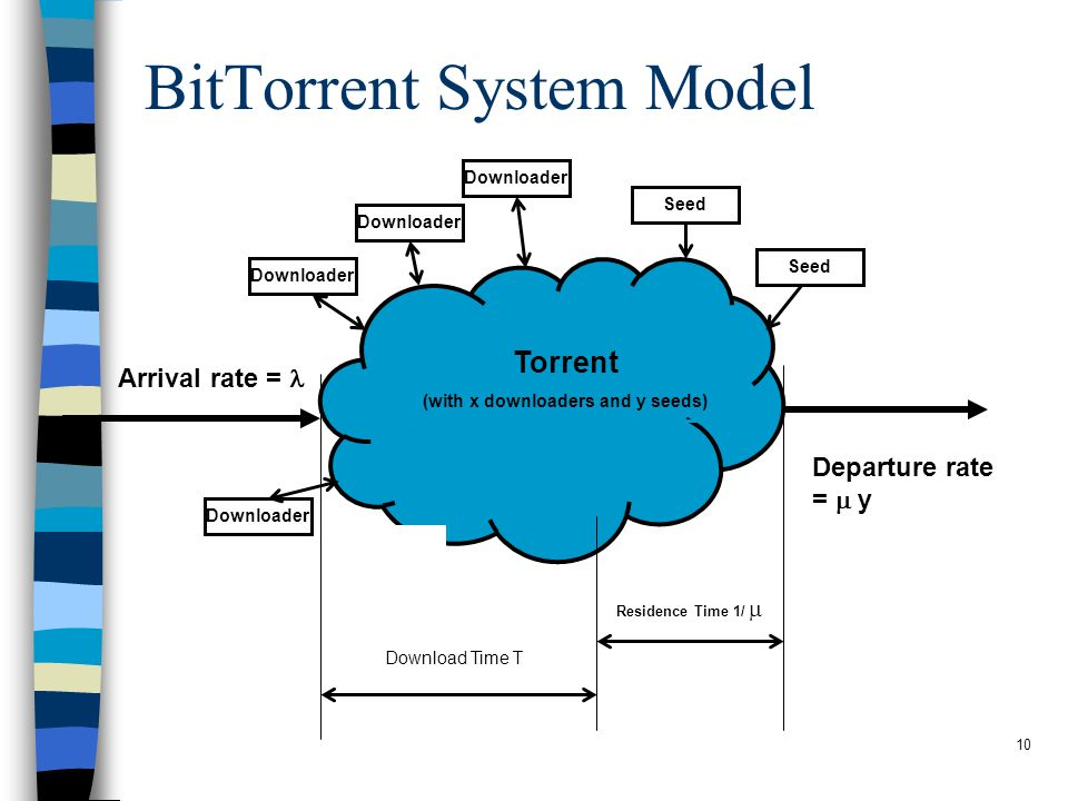 10 BitTorrent System Model Arrival rate = Departure rate =  y Downloader Seed Download Time T Residence Time 1/  Torrent (with x downloaders and y seeds)
