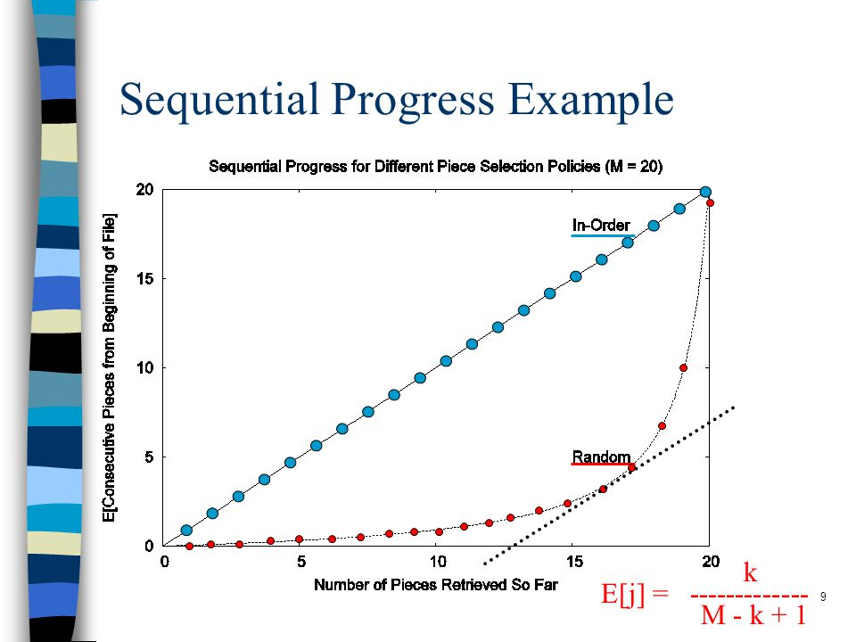 9 Sequential Progress Example E[j] = ------------- k M - k + 1