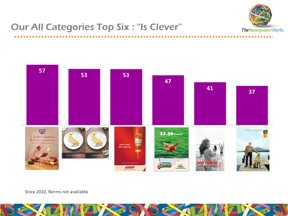 Our All Categories Top Six : Is Clever Since 2010, Norms not available