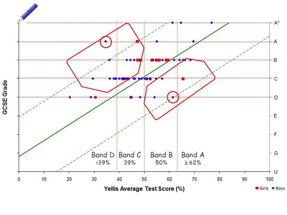Band A ≥ 62% Band B 50% Band C 39% Band D <39%