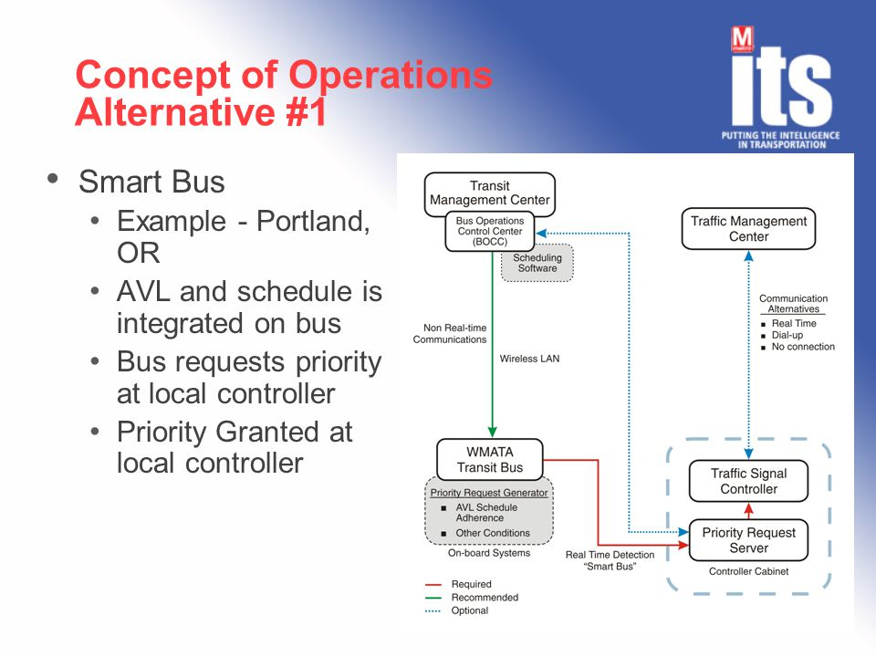 Concept of Operations Alternative #1 Smart Bus Example - Portland, OR AVL and schedule is integrated on bus Bus requests priority at local controller Priority Granted at local controller