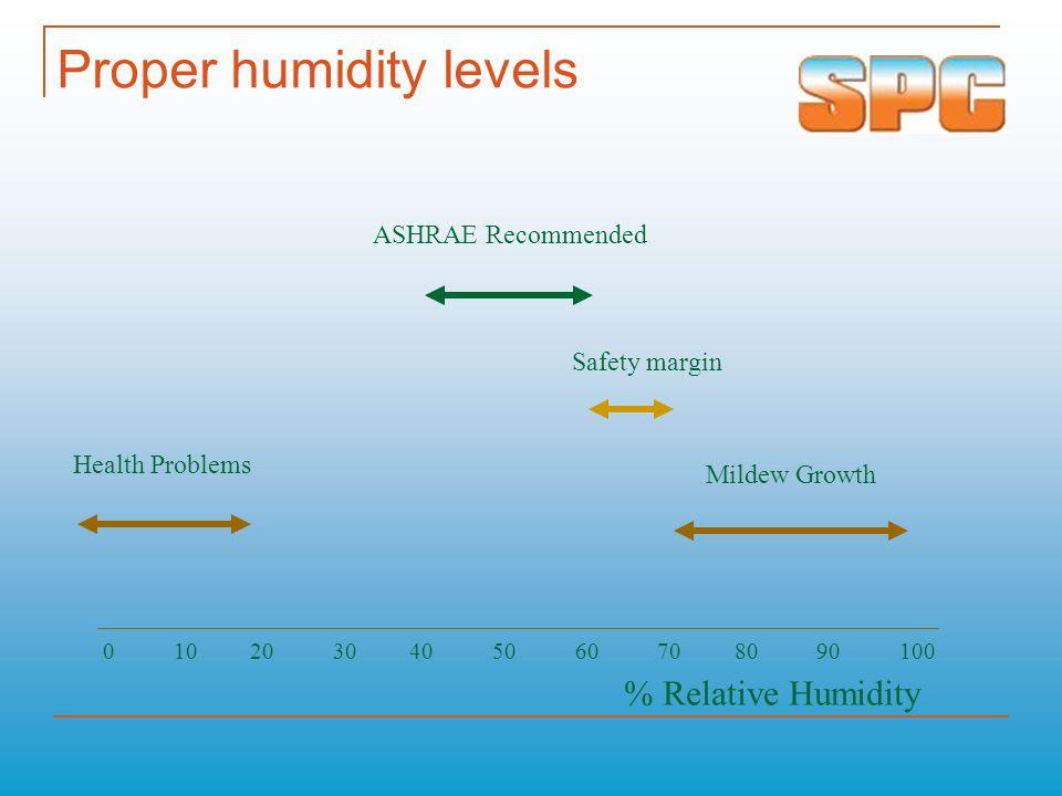 Typical Ambient conditions 35°C @ 80% RH 45°C @ 30% RH 35°C @ 20% RH 20°C @ 90% RH 45°C @ 30% RH 35°C @ 80% RH 20°C @ 90% RH 35°C @ 20% RH 35°C @ 80% RH 45°C @ 30% RH 35°C @ 20% RH 20°C @ 90% RH