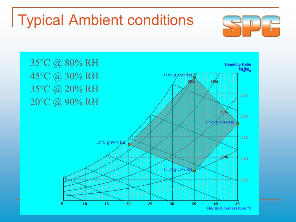 Typical Ambient conditions 35°C @ 80% RH 45°C @ 30% RH 35°C @ 20% RH 20°C @ 90% RH 45°C @ 30% RH 35°C @ 80% RH 20°C @ 90% RH 35°C @ 20% RH 35°C @ 80%
