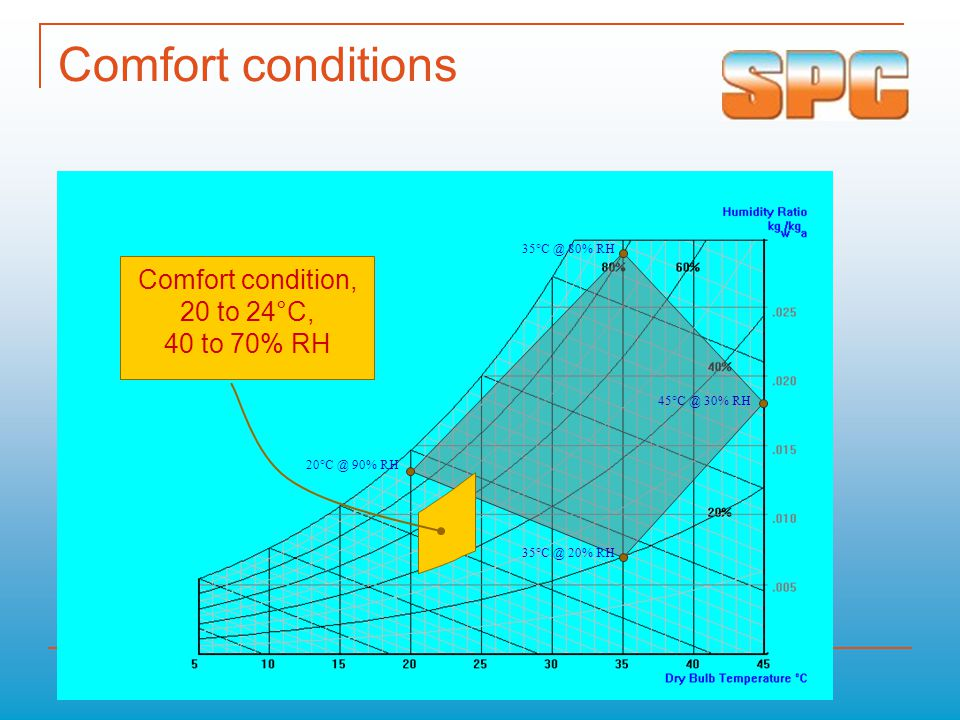 Problems of Hot & Humid Climatic Conditions Main influences on comfort:  Dry bulb temperature  Air speed  Air humidity  Radiation Ideal Comfort Conditions:  RH 40 - 60 %  Temperature 20 - 23°C (68 - 75°F)