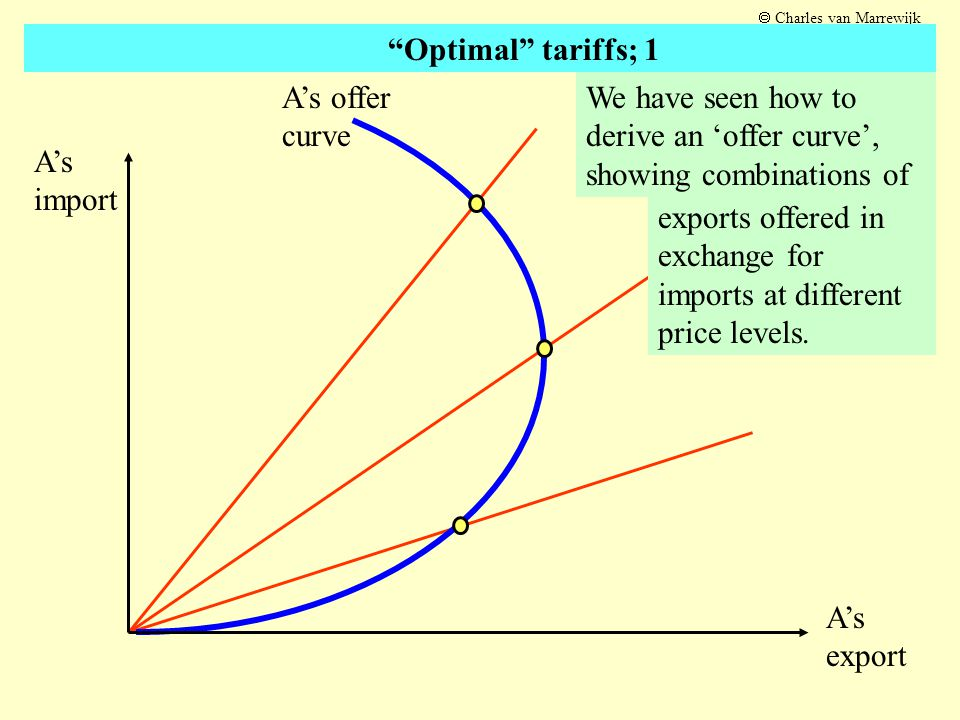 Look at point C; on the price line it is the best deal available to country A Obviously, if country A would get more imports for the same exports its welfare would rise A's import A's export A's offer curve C  Charles van Marrewijk Optimal tariffs; 2