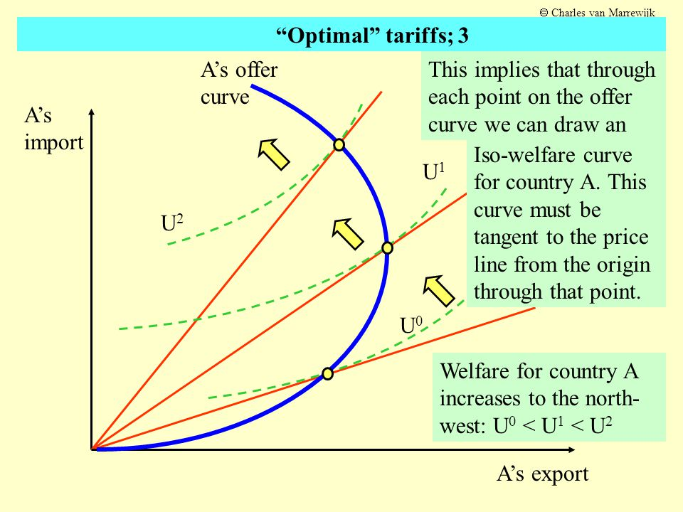 U0U0 U2U2 Welfare for country A increases to the north- west: U 0 < U 1 < U 2 A's import A's export U1U1 A's offer curve This implies that through eac
