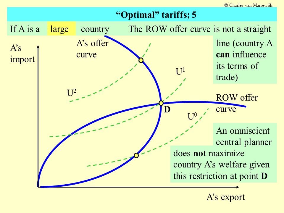 ROW offer curve U0U0 U2U2 does not maximize country A's welfare given this restriction at point D An omniscient central planner A's import A's export U1U1 A's offer curve If A is a countryThe ROW offer curve is not a straight line (country A can influence its terms of trade) large D  Charles van Marrewijk Optimal tariffs; 5