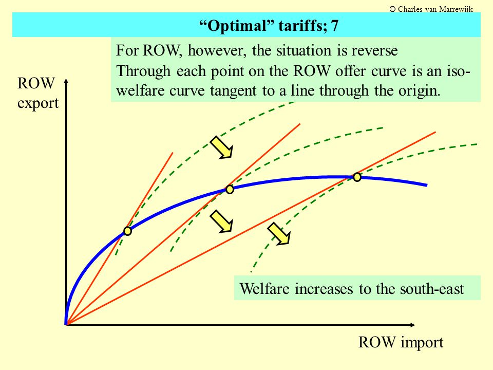 Through each point on the ROW offer curve is an iso- welfare curve tangent to a line through the origin. ROW export ROW import For ROW, however, the s