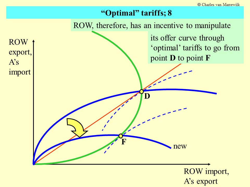 ROW wants to be clever to move from D to F ROW export, A's import ROW import, A's export D F new E G The end result of all this cleverness is a move from D to G; everyone is worse off retaliation  Charles van Marrewijk Optimal tariffs; 9 may worsen the situation Further A wants to be clever to move from D to E