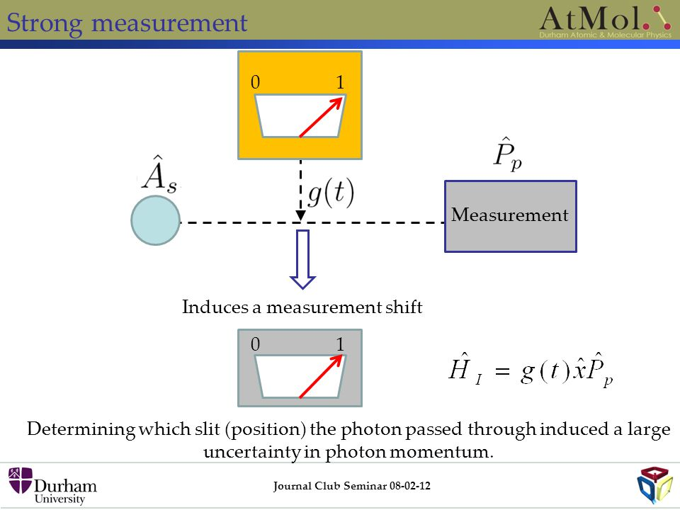 Strong measurement Journal Club Seminar 08-02-12 01 Measurement 01 Induces a measurement shift Determining which slit (position) the photon passed thr