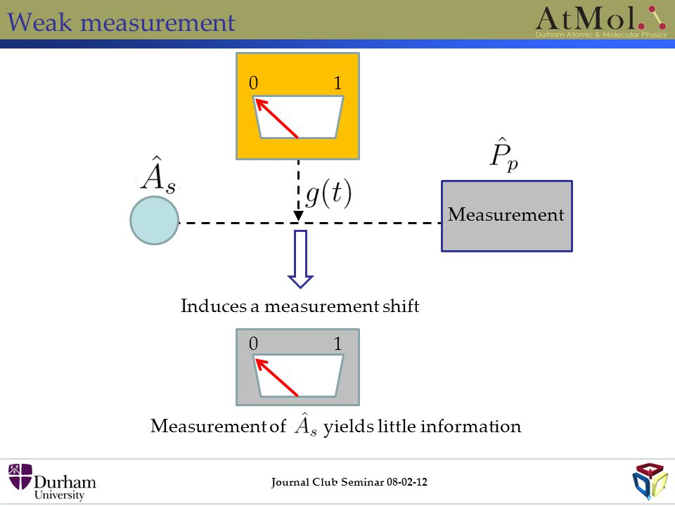 Weak measurement Journal Club Seminar 08-02-12 01 Measurement 01 Induces a measurement shift Measurement of yields little information